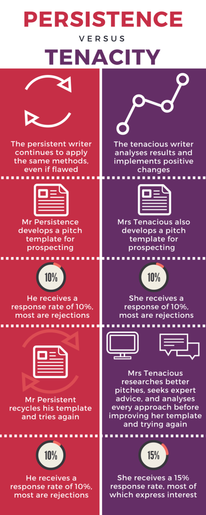 How persistence stacks up against tenacity infographic