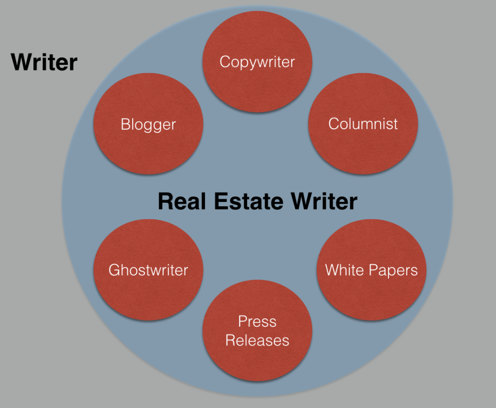 different types of writing jobs within a niche
