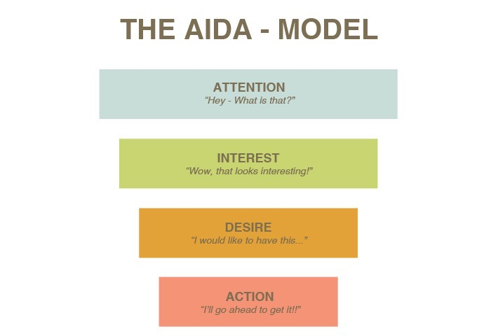 Visual representation of the Aida Model
