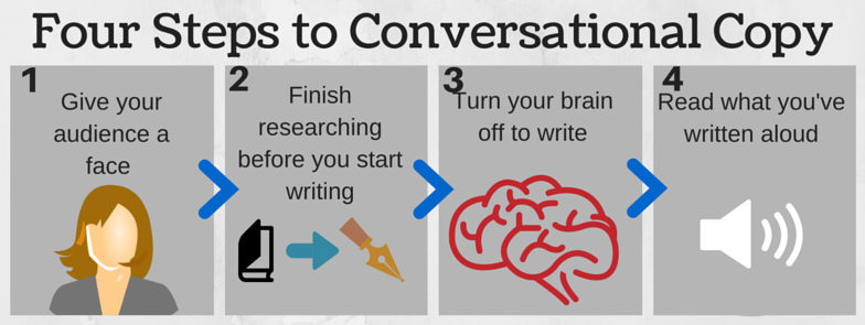 The four steps to writing conversational copy